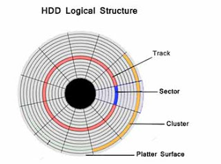 HDD Logical Structure