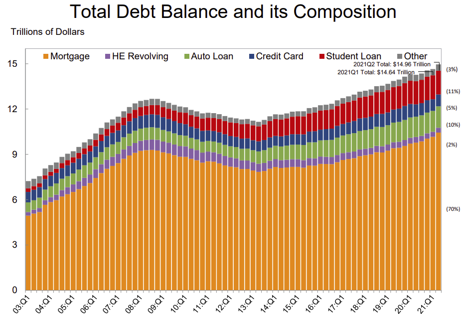 NY Fed Q2 Report: Total Household Debt Increased in Q2 2021