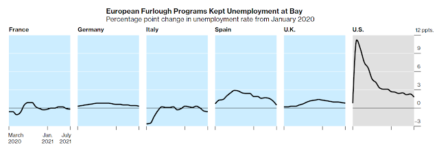 Covid Unemployment Aid: How Jobless Programs in Europe and the U.S. worked