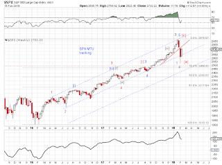Market Timing Update