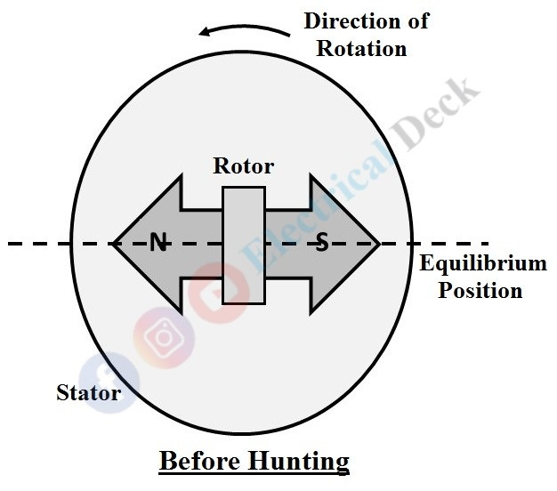 Hunting in Synchronous Motor - Causes & Prevention