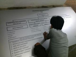 Percetakan papan struktur organisasi