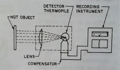 Radiation Pyrometer Diagram