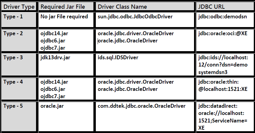 Working With Type-5 Driver - Way To Easy Learn
