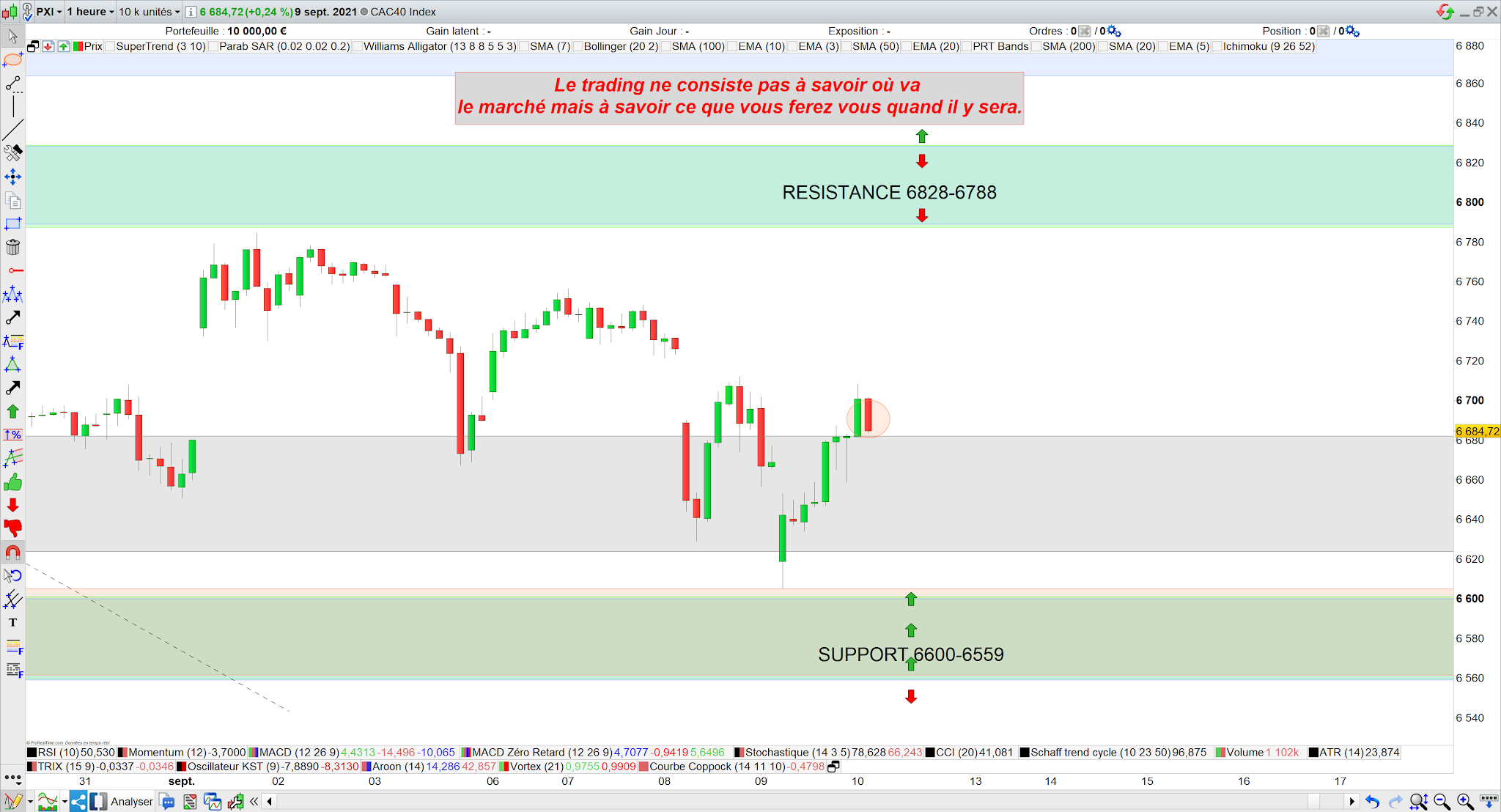 Trading cac40 10/09/21