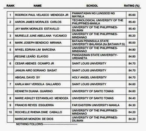 PRC releases June 2014 Architect Board Exam Results (list of