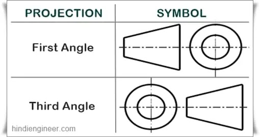 1st angle and 3rd angle symbol, difference between first angle and third angle projection in hindi, what is projection in engineering drawing in hindi, first angle and third angle projection symbol,