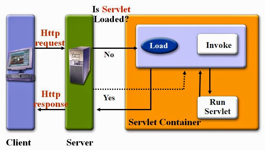 Can Servlet define constructor in Java