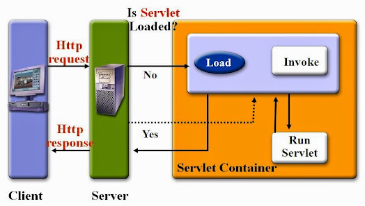 Difference between Constructor vs Init method in Servlet? Interview Question Answer