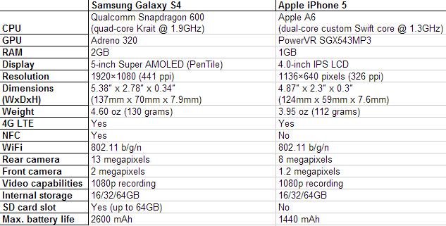 galaxy-s4-iphone-5-especificaciones