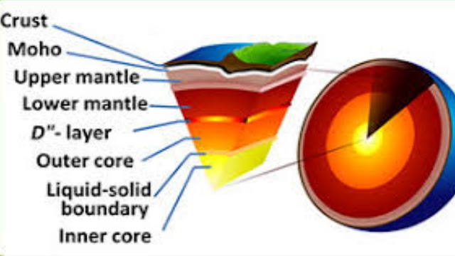 Tectonic plates movement - टेक्टोनिक प्लेट्स का मूवमेंट