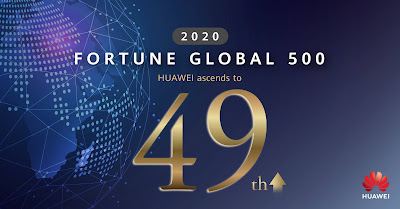 Huawei ทะยานสู่อันดับที่ 49 ในการจัดอันดับของ Fortune Global 500 ประจำปี 2020 และอันดับ 6 ของบริษัทที่โดดเด่นในด้านนวัตกรรมของโลก