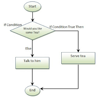 IF Else statement Flow Chart in Python