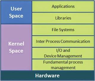 Como funciona o kernel monolitico