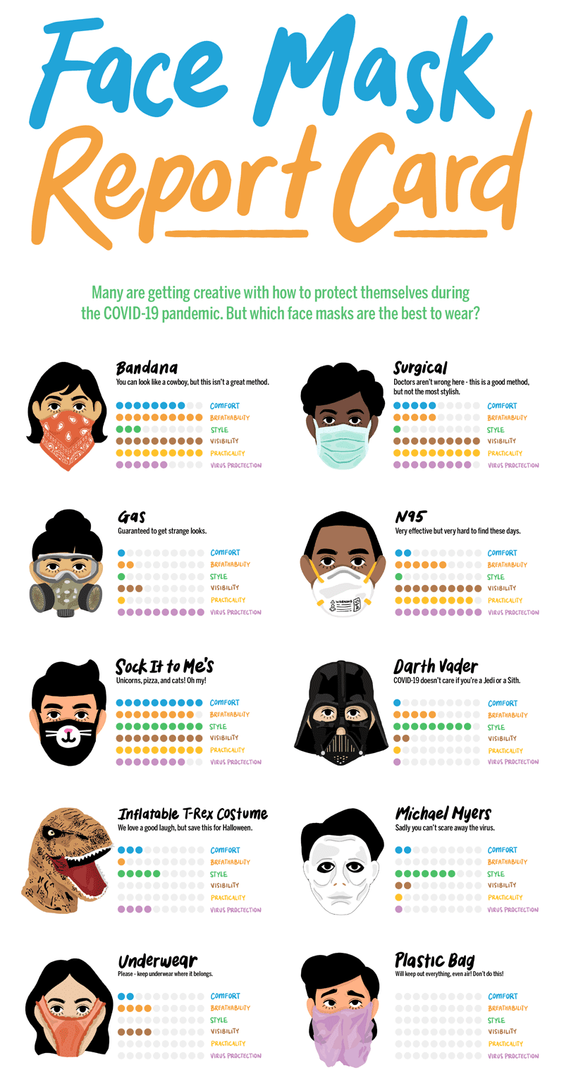 Face Mask Report Card #infographic #Health & Beauty #Face mask #Report Card