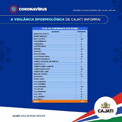 Cajati soma 401 casos confirmados, 131 recuperados e 07 mortes pelo Coronavirus