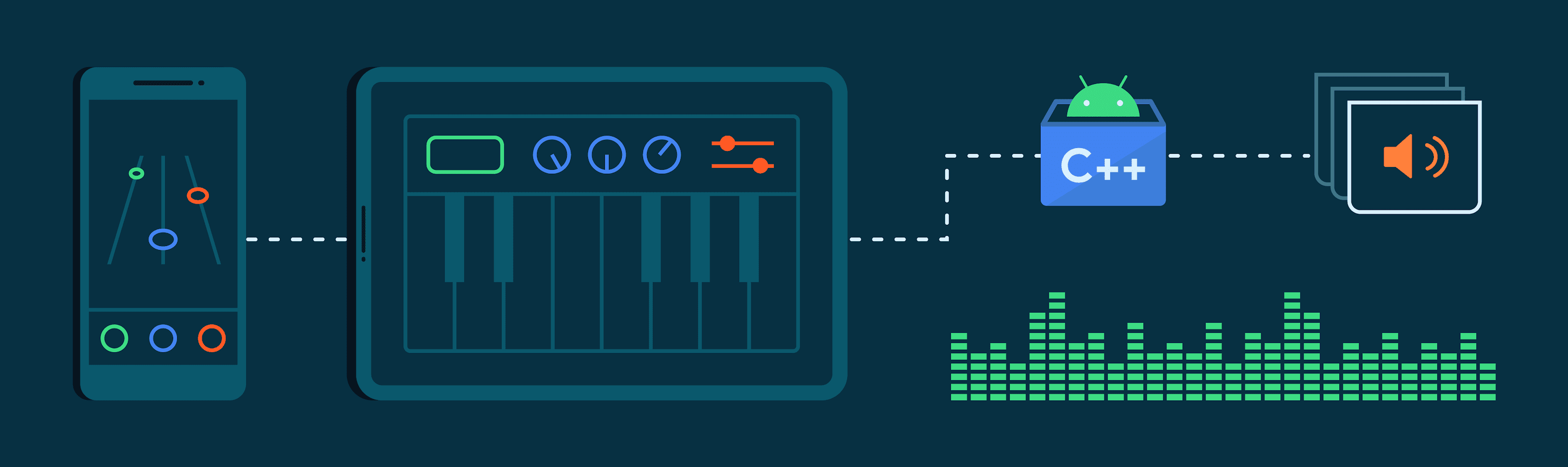 High Performance Game Audio with Oboe graphic