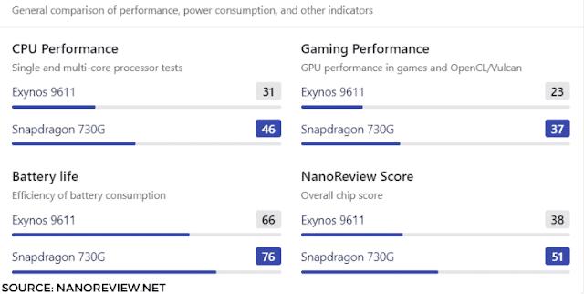 Exynos 9611 vs Snapdragon 730G