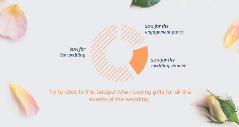 Monetary wedding gift etiquette 2018 ford