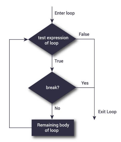 المخطط الانسيابي لعبارة break