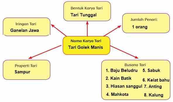 Tari Golek Manis