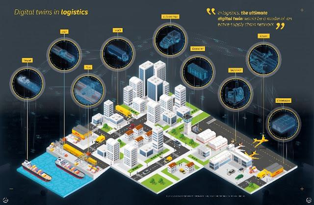 DHL lança Relatório de Tendências de implementação de digital twins para melhoria de operações logísticas