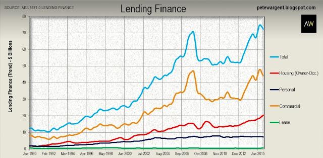 lending finance