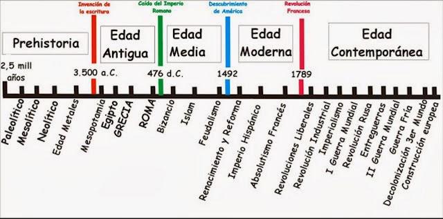 Resultado de imagen de linea del tiempo prehistoria