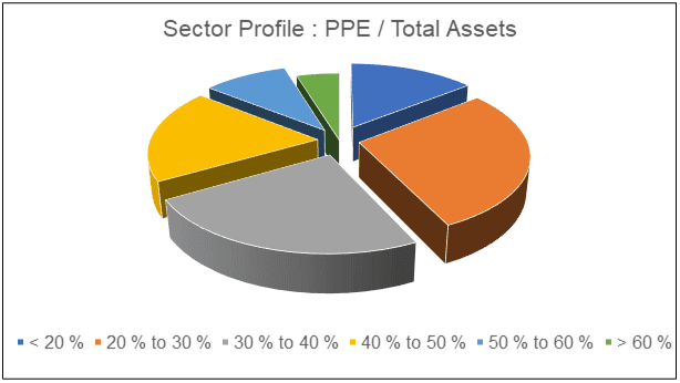 Sector PPE to Total Assets