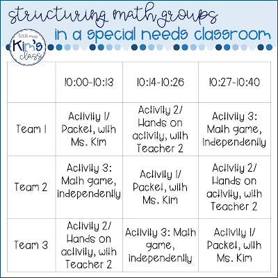 Math Groups in a Special Needs Classroom
