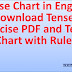 Tense Chart in English Download Tenses Exercise PDF and Tense Chart with Rules