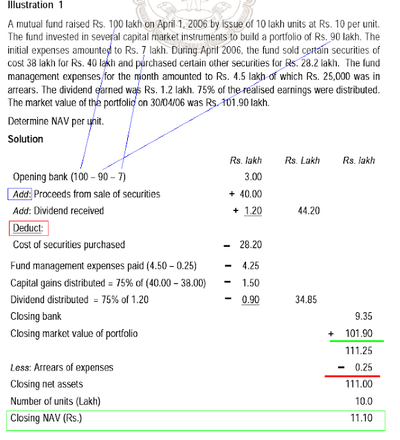 Financial Reporting for Mutual Fund  Accounting Education