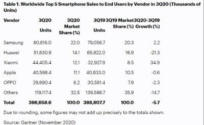 إحتلت شركة شاومي المركز الثالث كأكبر بائع للهواتف الذكية متفوقة على شركة آبل