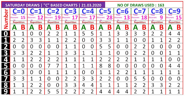 Kerala lottery result C based chart of Saturday Karunya  lottery on 21.03.2020
