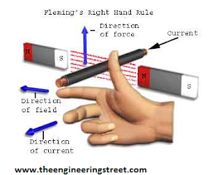 Fleming's Left Hand And Right Hand Thumb Rule For Motors