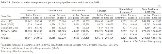 SME firms Ireland employment