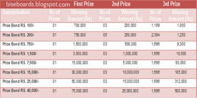 Www forex pk prize bond draw list