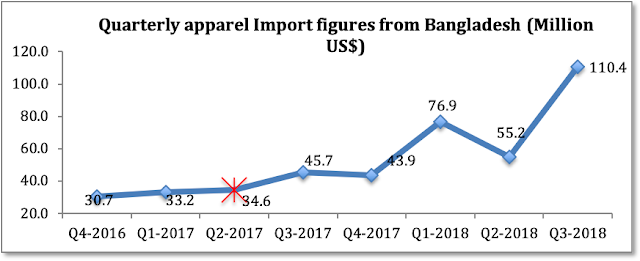 image of apparel imports from Bangladesh into india