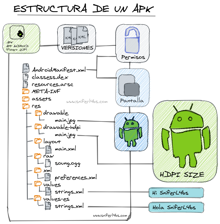 Estructura de un APK