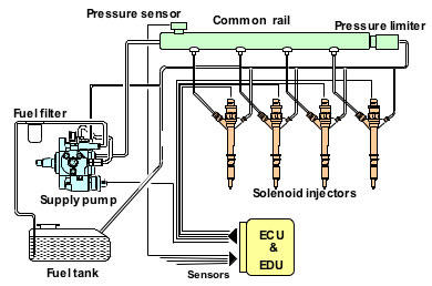diagram cara kerja mesin diesel comman rail