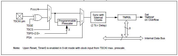 all about embedded systems using microchip mcu timer 0 rh allembeddedsystems blogspot com