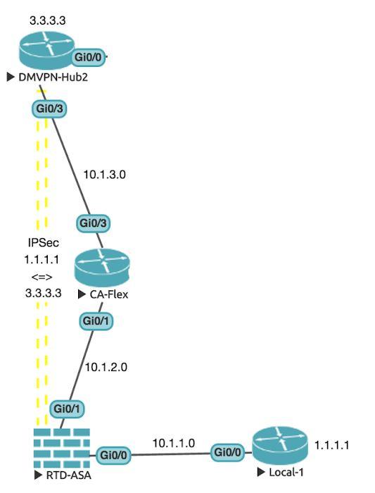 Cisco asa ikev2 dynamic vpn lefml-lorraine eu