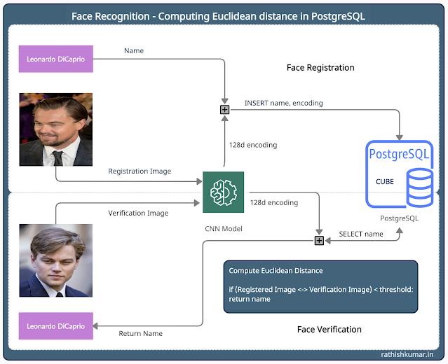Face Recognition - Computing Euclidean distance in PostgreSQL