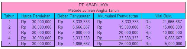 Metode jumlah angka tahun