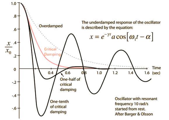 ktu physics