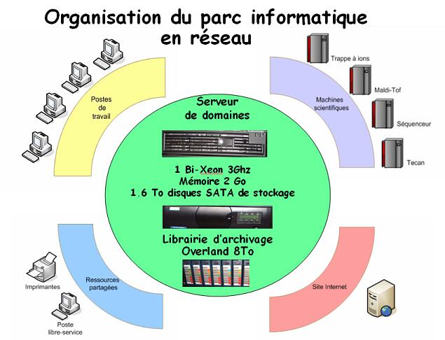bpo managers  call center et architectes mat u00e9riel informatique