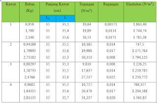 Tabel 3. Hasil Percobaan II