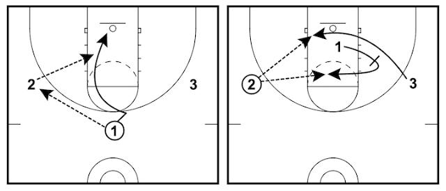 讓取分變簡單的三對三籃球戰術 - 傳切及掩護戰術 (Give and Go, Cross Screen)