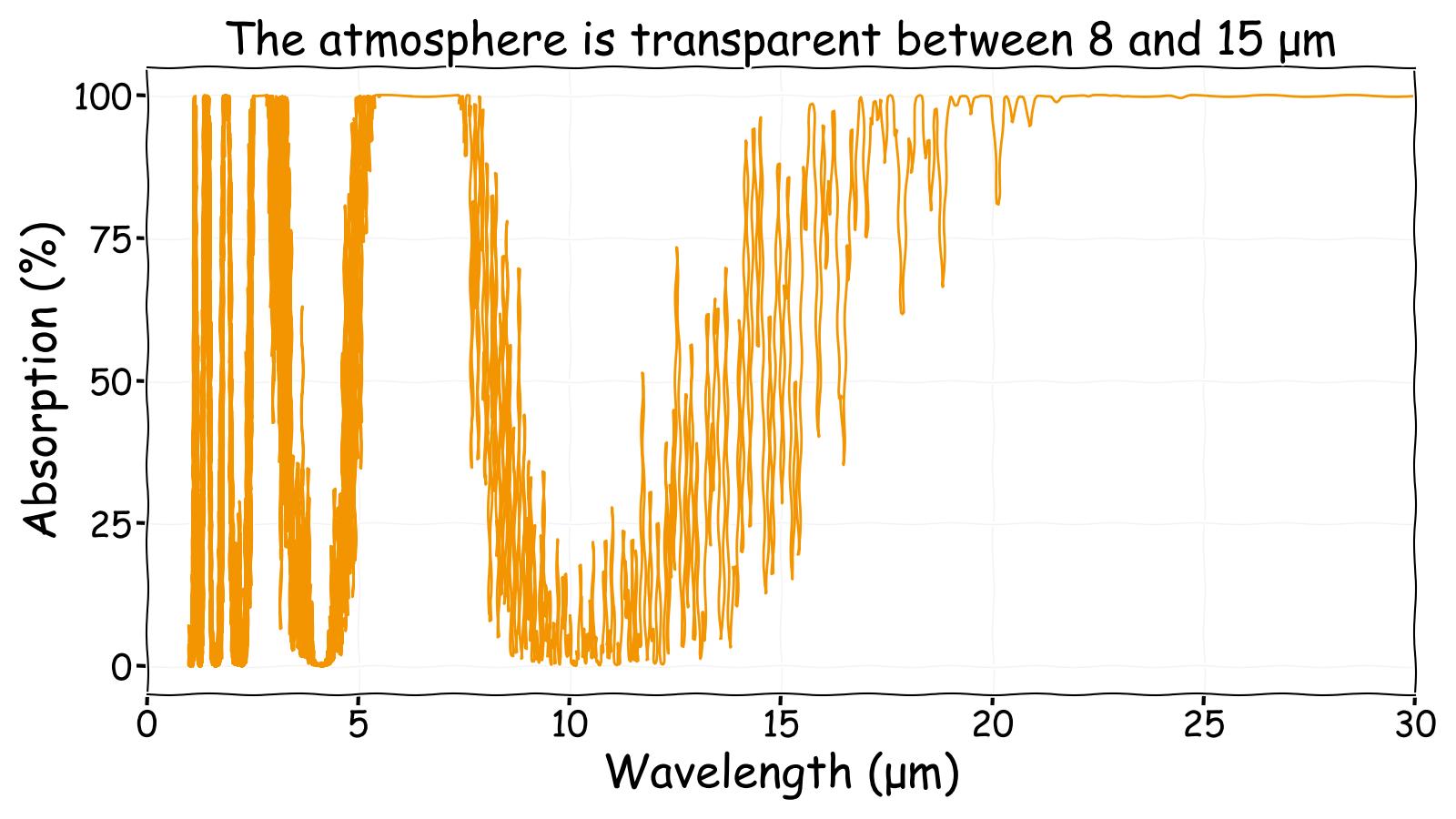 Atmospheric absorption spectrum