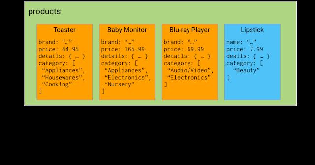 Esempio array contains any